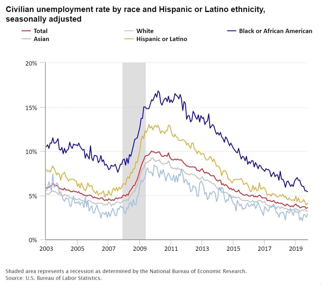 Civilian Unemployment Chart