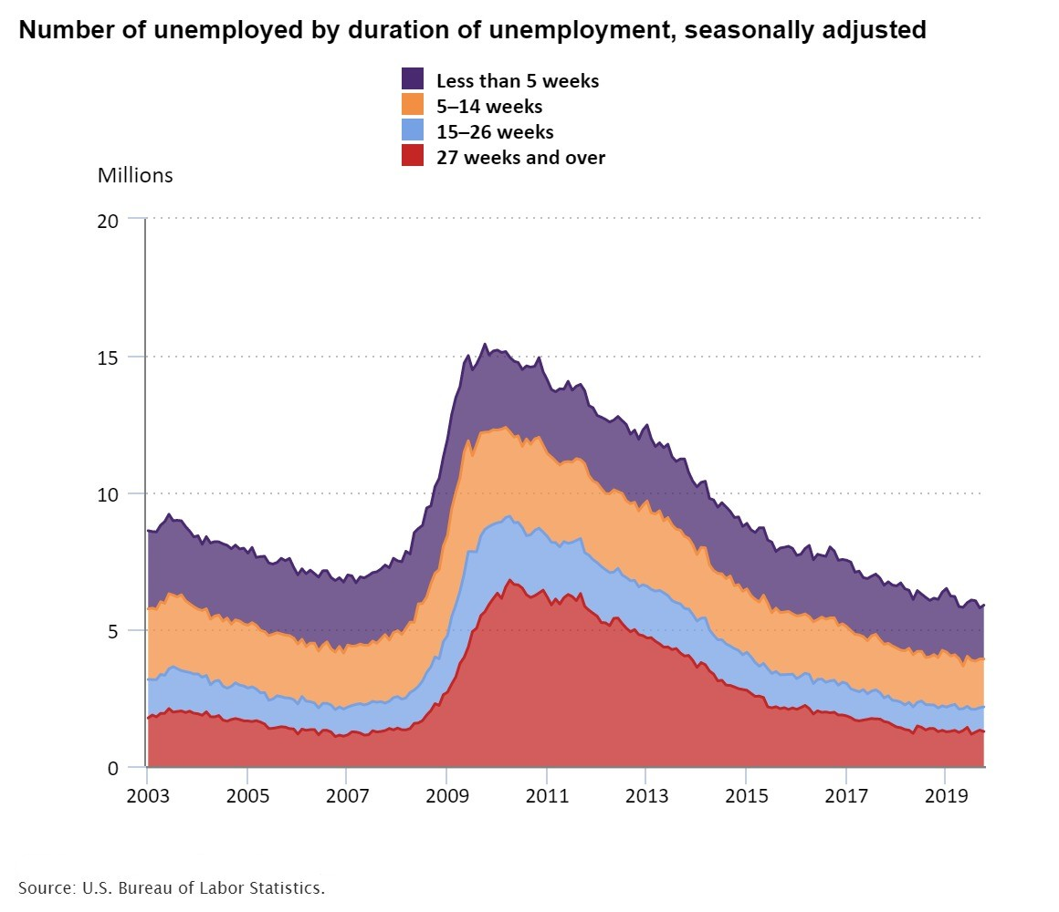 Unemployed by duration chart